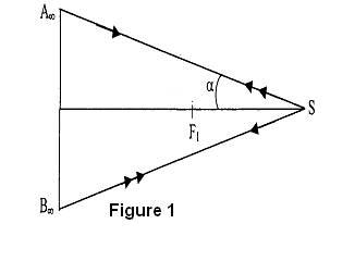 Optique geometrique for Miroir concave optique